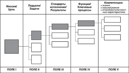 Договор На Администратора Гостиницы